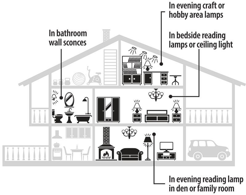 Diagram of where to use Norb Sleep Bulbs in the home.