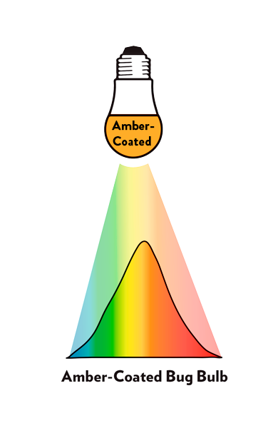 The light spectrum of amber-coated bug bulbs is less effective than the NorbBUG Lite LED