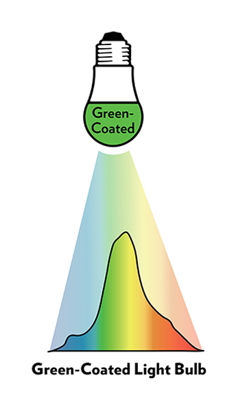 Coated green light bulbs allow other light spectrum to pass through, which can aggravate symptoms associated with migraines.