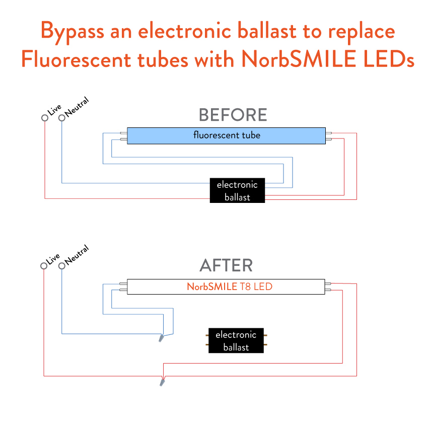 Diagram to bypass an electronic ballast with NorbSMILE LED T8 tube lights.